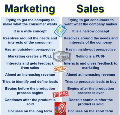 Difference between Marketing and Sales - Market Business News