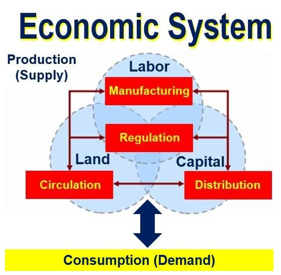 What is an economic system? Definition and meaning - Market Business