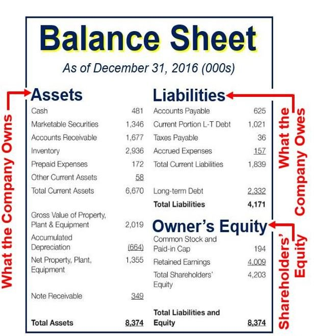 Balance sheet - definition and meaning - Market Business News - components of balance sheet
