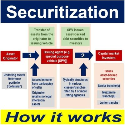 What is securitization? Definition and meaning - Market Business News