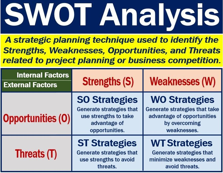 SWOT Analysis \u2013 definition and examples - Market Business News
