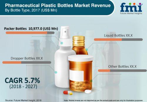 Pharmaceutical Plastic Bottles Cross Us 25 Billion