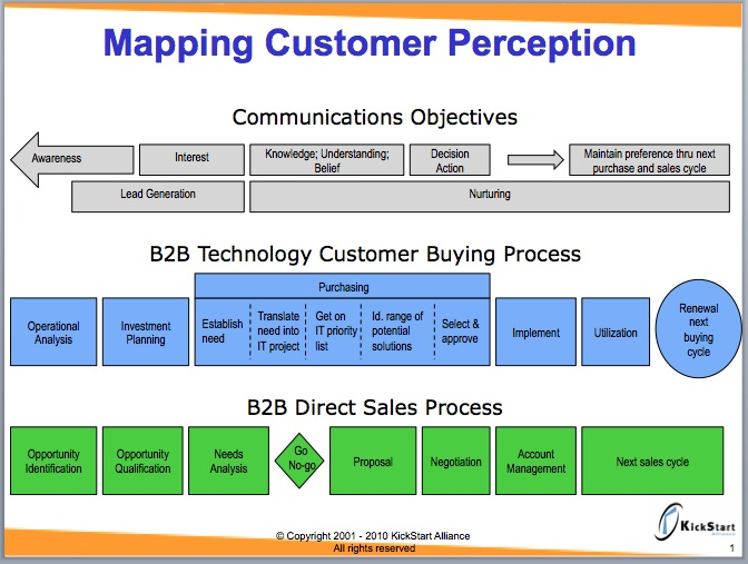 mapping-customer-perceptionjpg (672×507) Sales Process - sample sales report