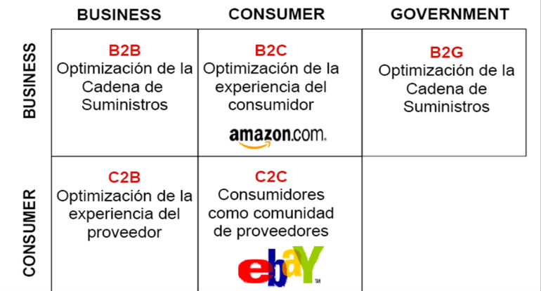 Modelos de negocio y ventajas del E-comerce