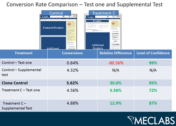 conversion rate comparison - MarketingExperiments