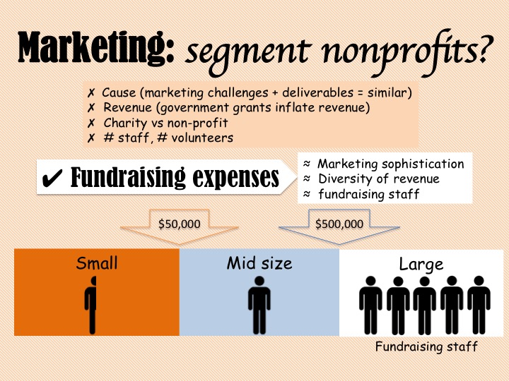 About marketing non-profits Marketing for Nonprofits