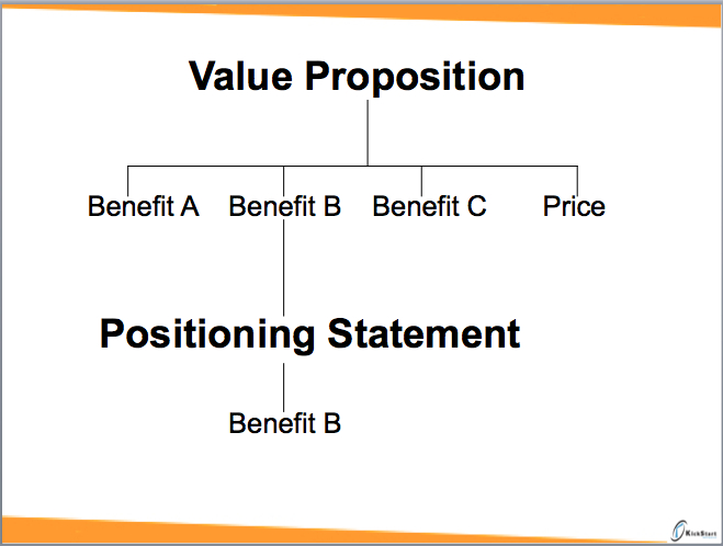The difference between \u201cpositioning statements\u201d and \u201cvalue