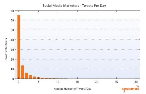 ソーシャルメディアマーケターの1日のつぶやき数