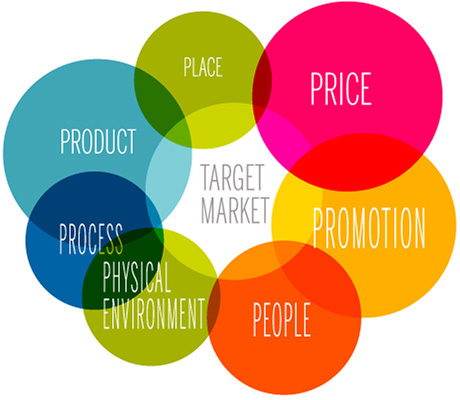Marketing Mix Definition - 4Ps  7Ps of the Marketing Mix