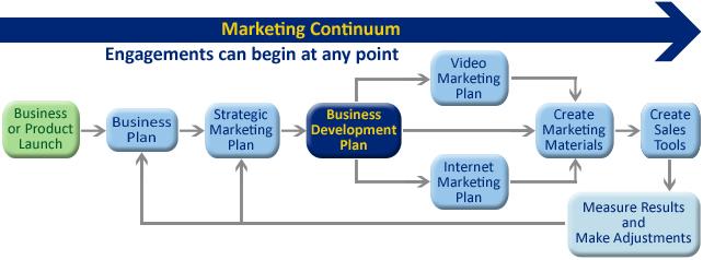 Business-Development-Diagram_Web_120811_1745jpg (642×238 - business plans