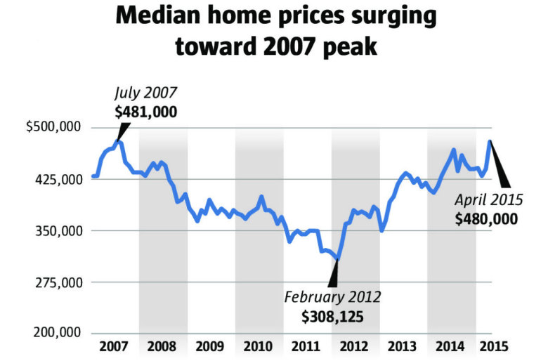 Situation in seattle shows why america has an unsolvable for Americas home place prices