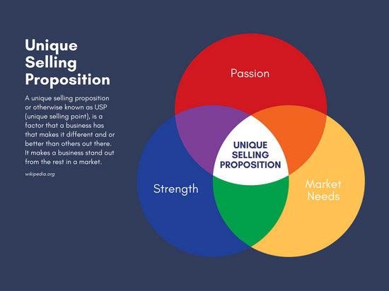 Unique Selling Proposition 3 Circle Venn Diagram