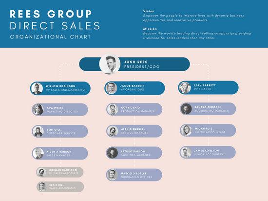 Basic Corporate Organizational Chart - Templates by Canva