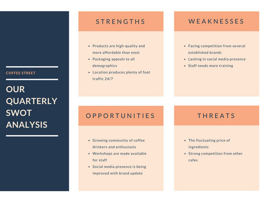 Salmon and Blue SWOT Analysis Chart - Templates by Canva