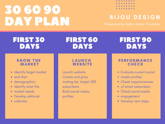 Violet Pink and Yellow 30 60 90 Day Plan Presentation - Templates by