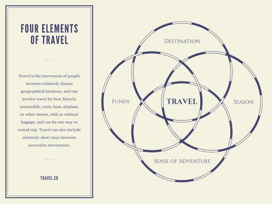 Travel 4- Circle Venn Diagram - Templates by Canva