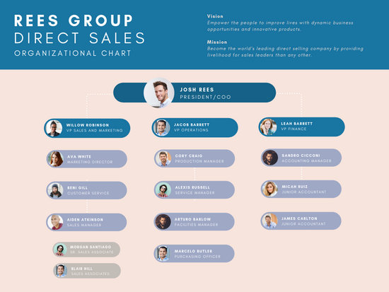 Basic Corporate Organizational Chart - Templates by Canva
