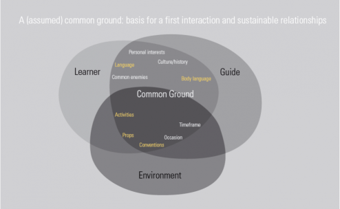 Our main goal was to find/ create an easily accessible, mutual common ground for potential teachers and learners