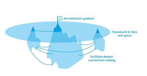 Information Iceberg: interesting exhibits should work on three levels for different types of visitors