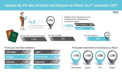 Hausse de 9% des arrivées touristiques au Maroc à fin septembre 2017