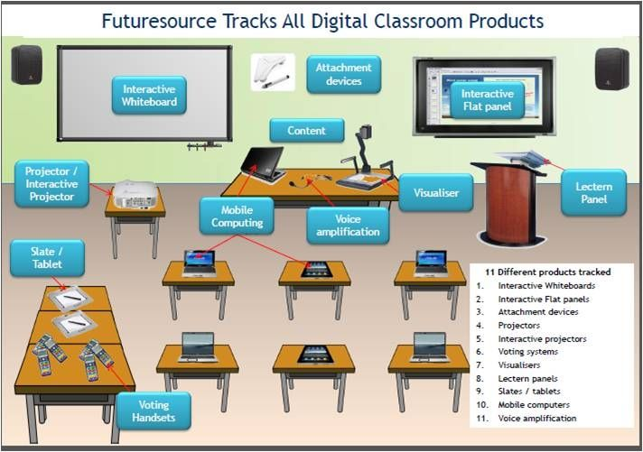 The full spectrum of classroom technology