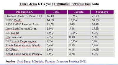 KTA Bank Asing Jadi Primadona   MARS Newsletter