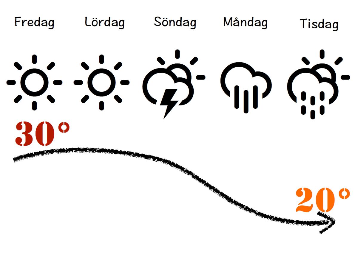 Hur länge stannar värmen?