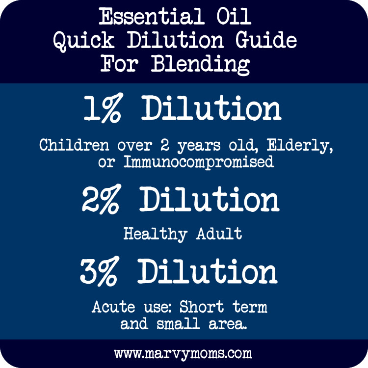 Dilution Calculator That Will Change How You Use Essential Oils