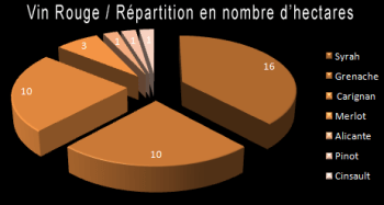 vin_rouge_repartition