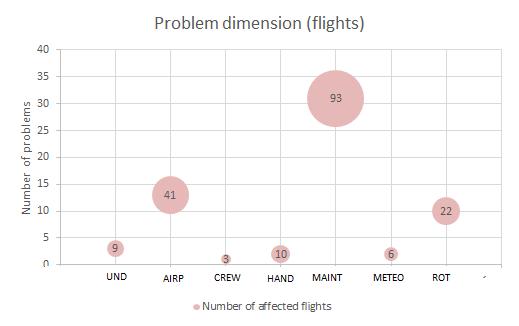 CS_ME_02_ProblemDimensionFlights