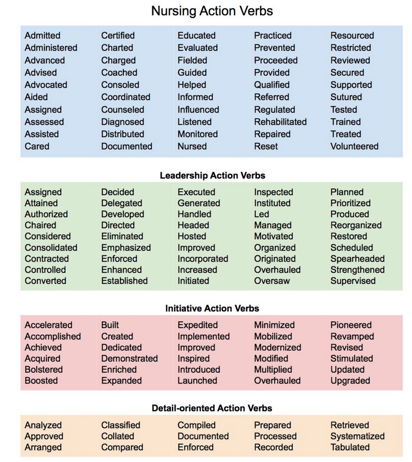 Resume Power Verbs With Synonyms Action Verbs For Statements Travel Nurse Resume Examples 7 Secrets For Standing Out