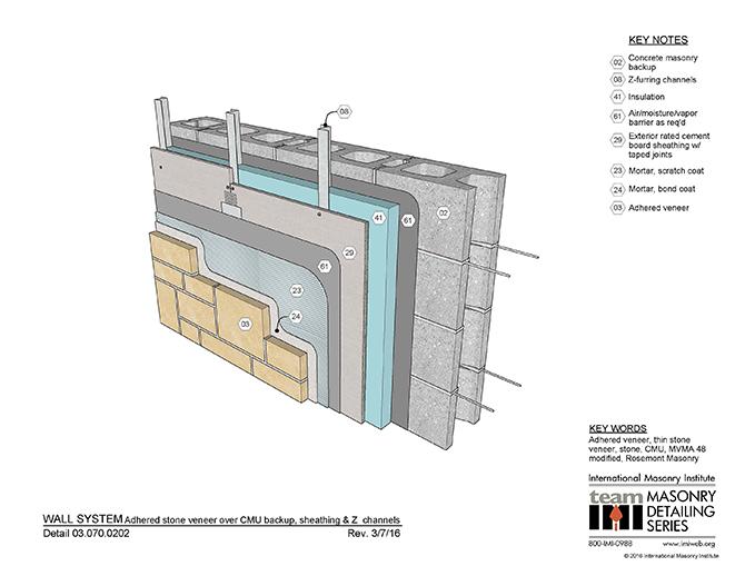 New Masonry Design Tools And New Opportunities \u2013 Masonry Design