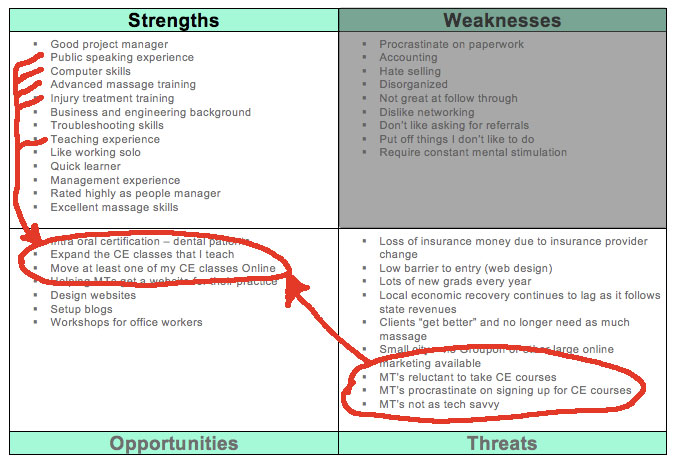 SWOT Analysis \u2013 Manage to Your Strengths - Massage Therapy World