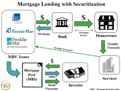 mortgage backed securities | Massachusetts Real Estate Law Blog