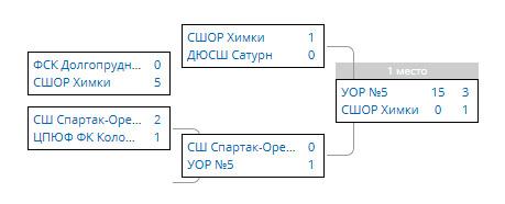 таблица-кубка-рфс-2017-2000-гр