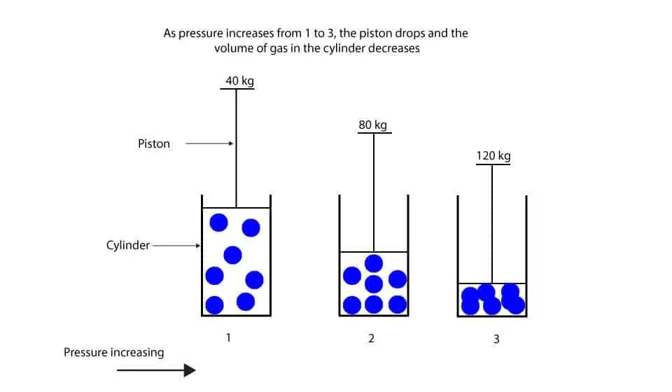 diagram of gas pressure and temp