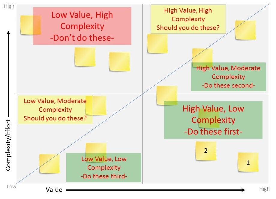Value Complexity Matrix - Mastering Business Analysis - value matrix
