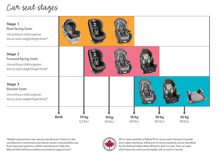 Infant Car Seat Guidelines Choosing The Right Car Seat A Mom To Mom Guide Master