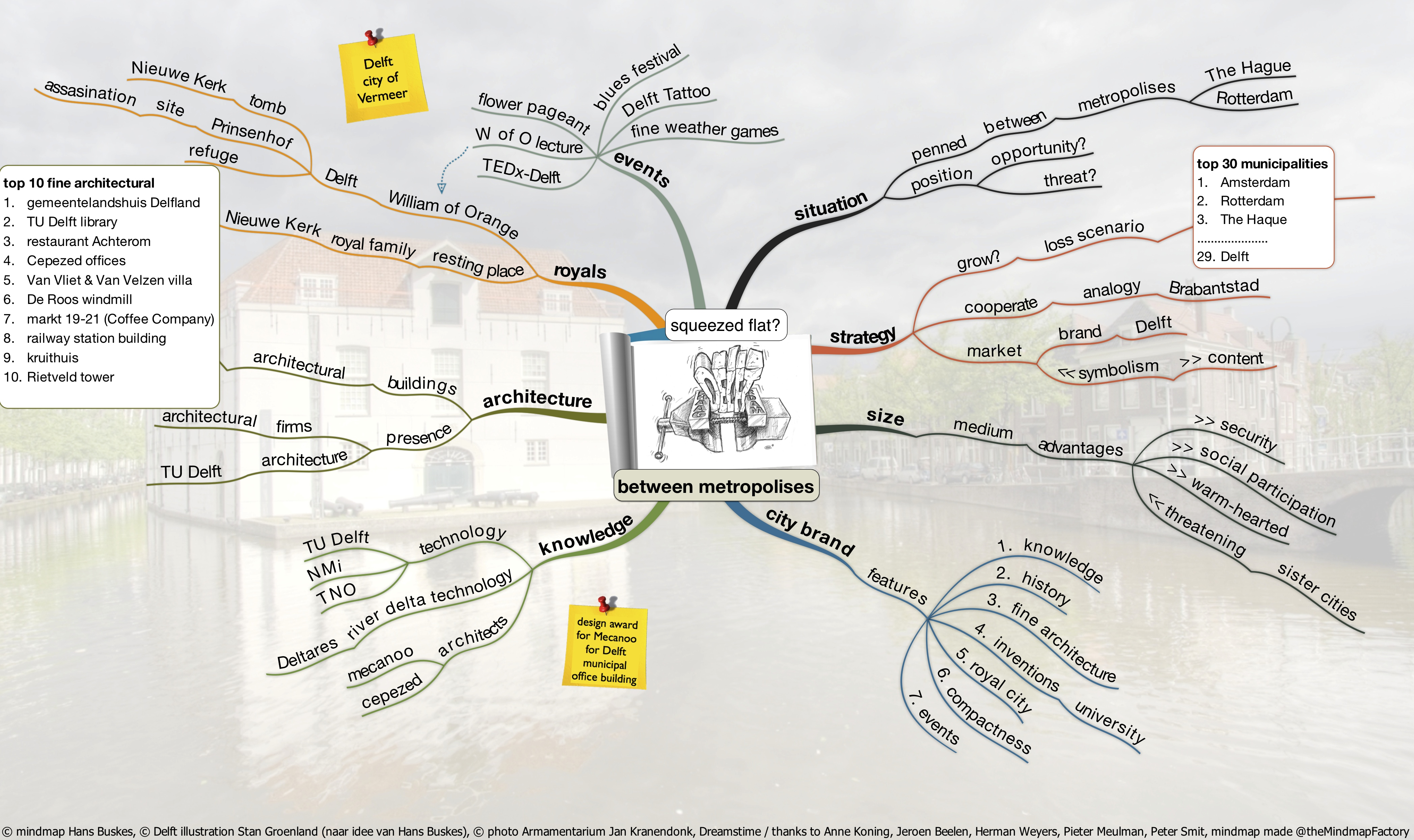 Delft Brand Mapping The Features Of A City Brand Mastermindmaps