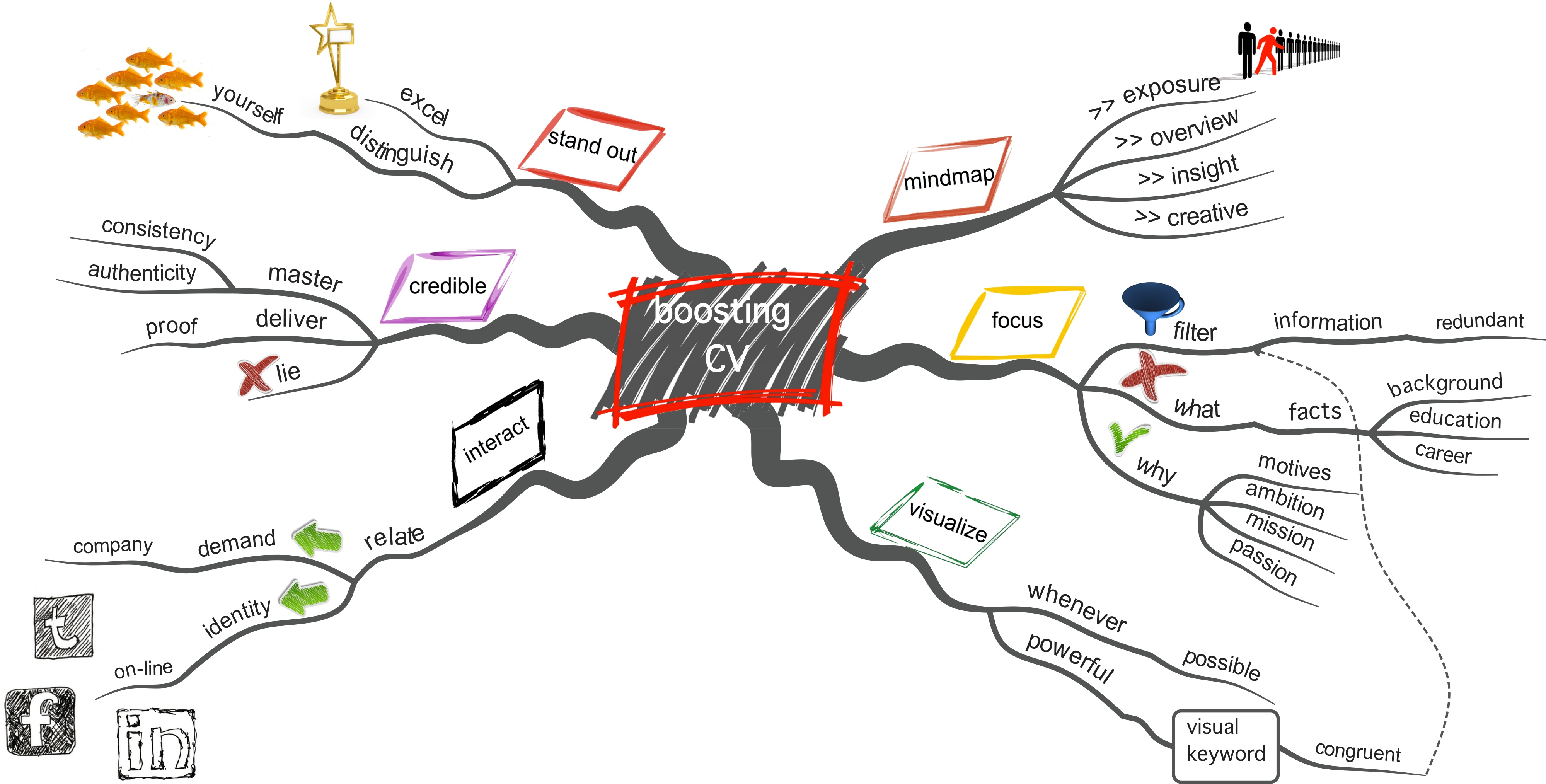 Cv Help Companies Resume Help Free Resume Writing Examples Tips To Write A Boosting A Cv Mastermindmaps