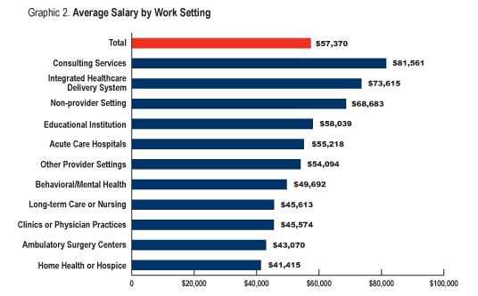A Guide to Health Informatics Salaries Masters in Health Informatics
