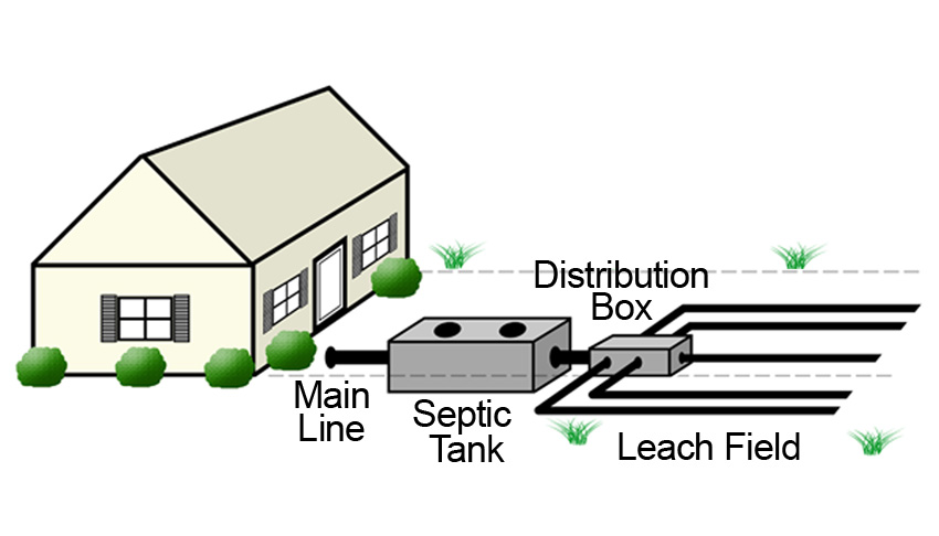 Septic Tank Services Septic Tank Installation Leach Bed Installation - septic tank layout