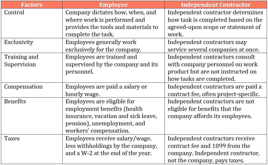 Why Independent Contractor vs Employee Status Matters - MASUR - employee or independant contractor