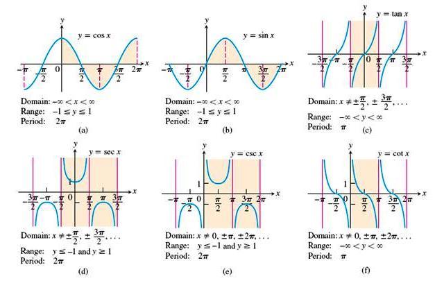 Gráficas funciones trigonométricas Matematicas Modernas - funciones