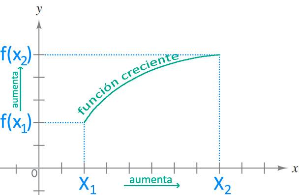 Funciones Crecientes, Decrecientes y Constantes MateMovil - funciones