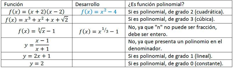 Función polinomial, ejercicios resueltos MateMovil - funciones