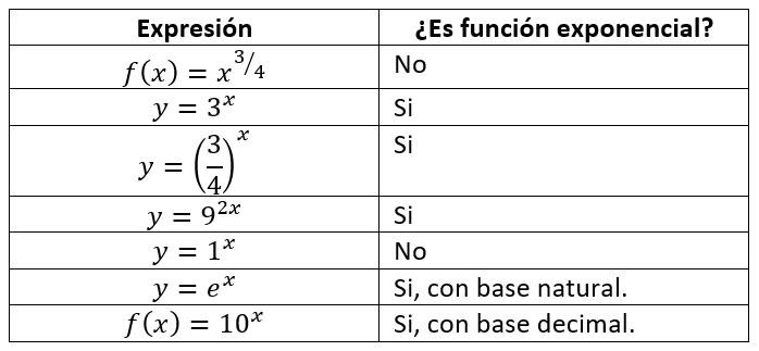 Función exponencial, ejercicios resueltos MateMovil - funciones