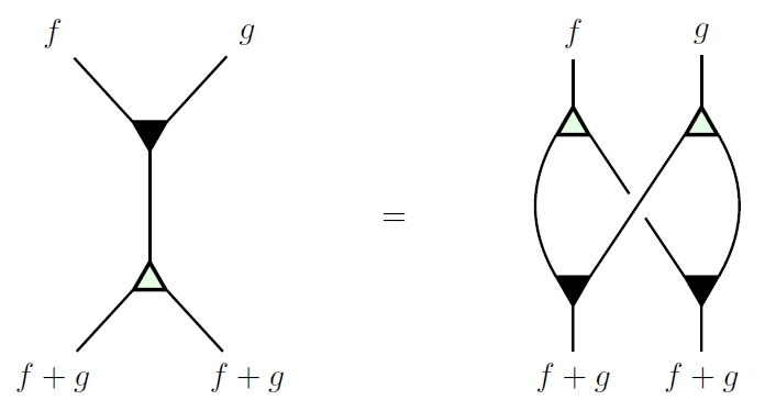 string diagrams category theory