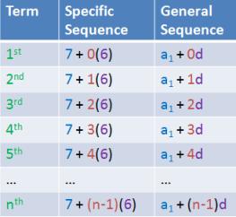 arithmeti-sequence-sum