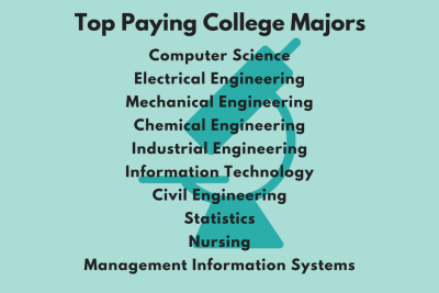 Top Paying College Majors Lead to STEM Fields | MAA Math Career Resource Center